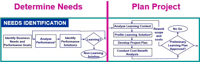 Does Your Isd Methodology Support Adaptive Learning