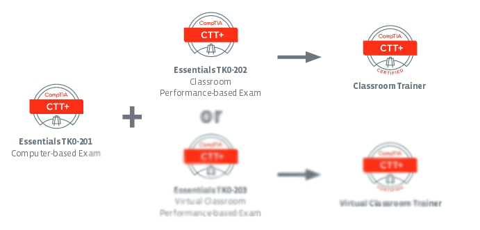 CTT+ Classroom trainer overview - FKA.com