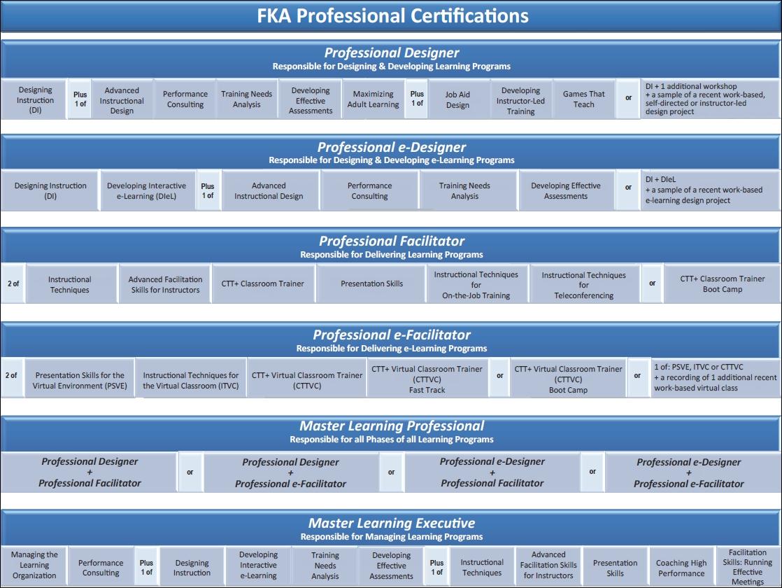 FKA Certifications