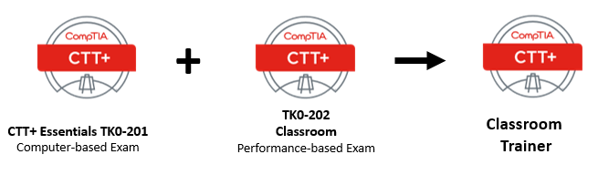CTT+ Classroom Trainer requirements