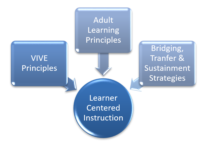 Three Steps to Learner-Centered Instruction