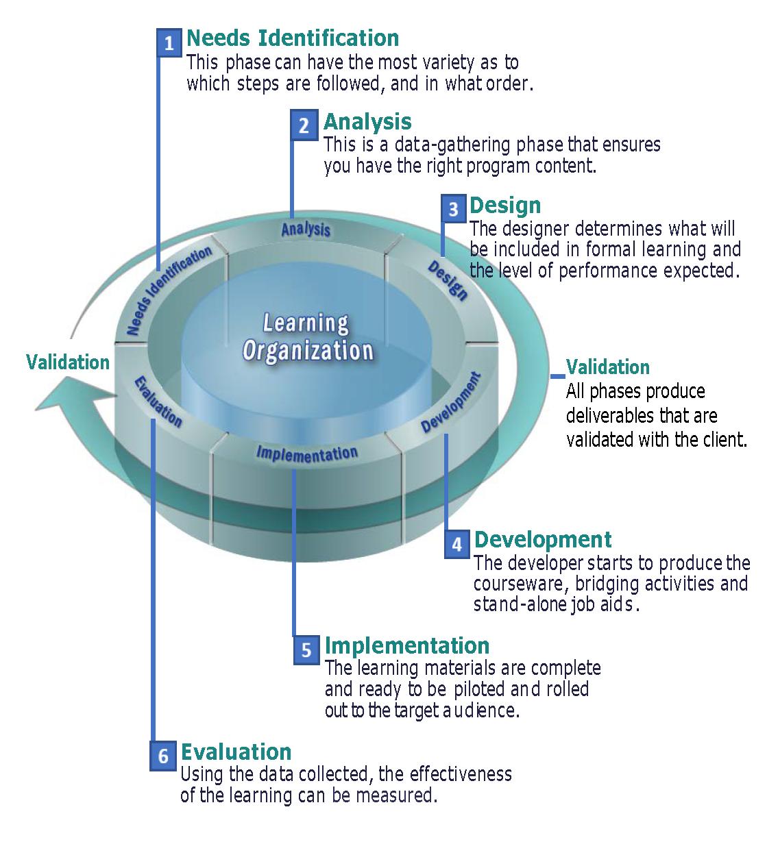 FKA Methodology Phase Cycle