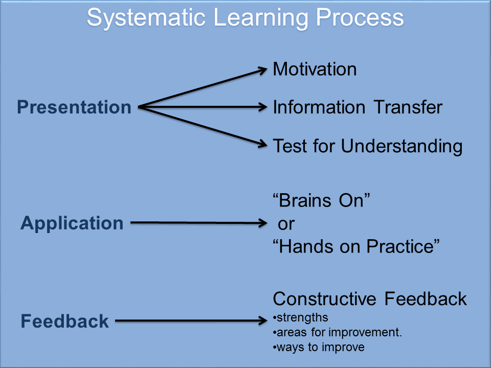 Systematic Learning Process