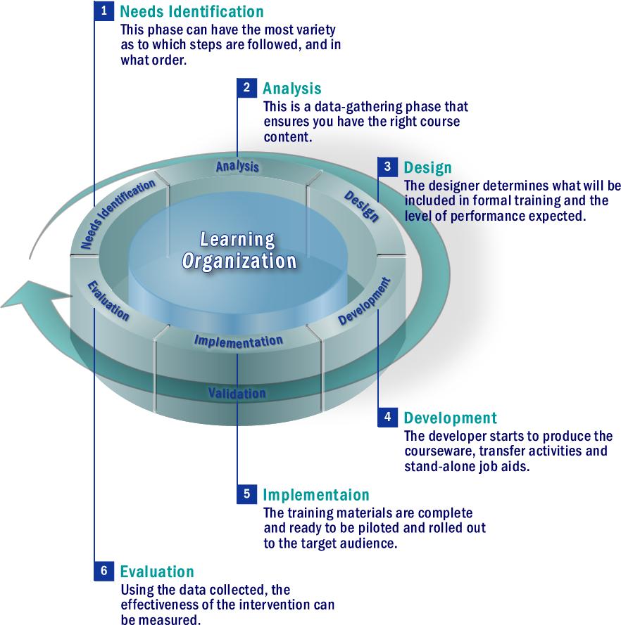The FKA Methodology